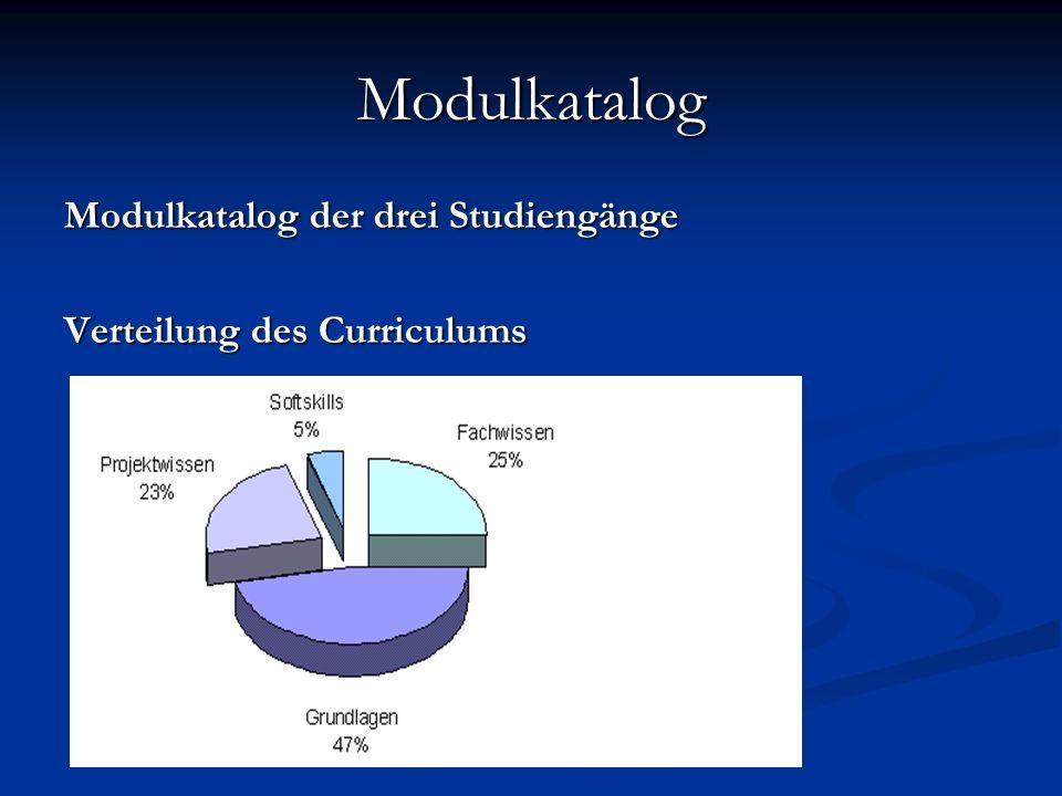 Modulkatalog Modulkatalog der drei Studiengänge Verteilung des Curriculums