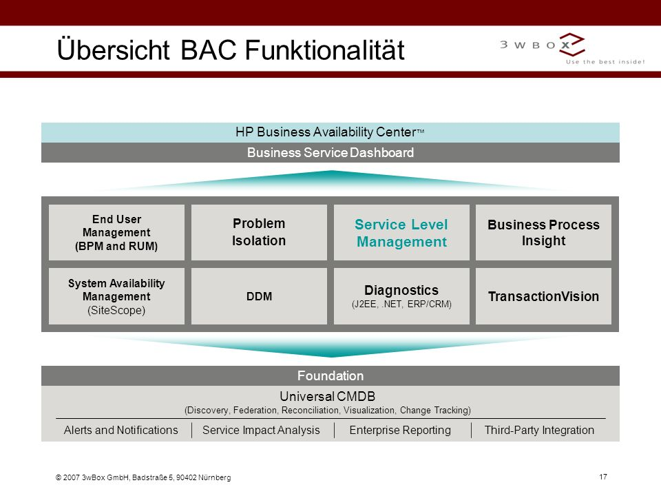 © 2007 3wBox GmbH, Badstraße 5, 90402 Nürnberg 17 Übersicht BAC Funktionalität Business Service Dashboard HP Business Availability Center Diagnostics