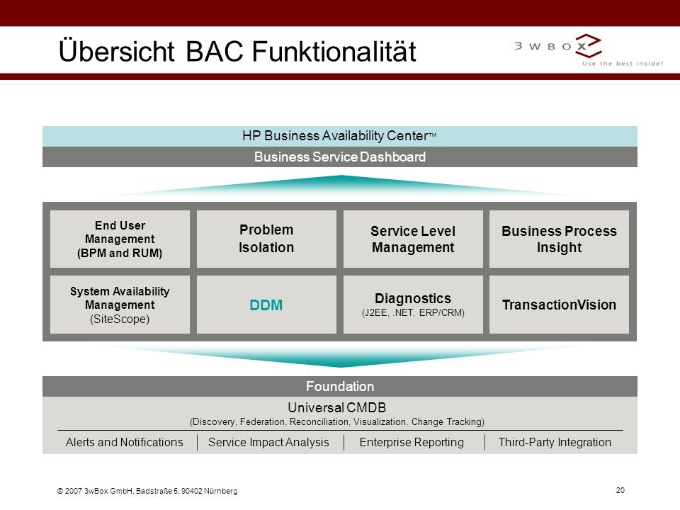 © 2007 3wBox GmbH, Badstraße 5, 90402 Nürnberg 20 Übersicht BAC Funktionalität Business Service Dashboard HP Business Availability Center Diagnostics