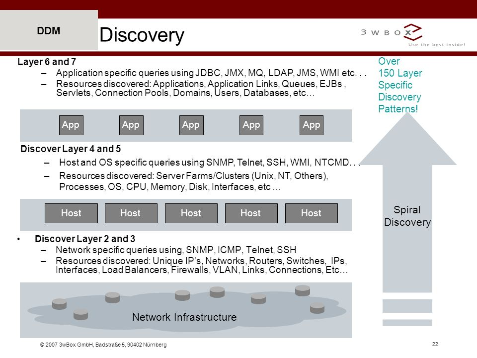 © 2007 3wBox GmbH, Badstraße 5, 90402 Nürnberg 22 DDM Discovery Discover Layer 2 and 3 –Network specific queries using, SNMP, ICMP, Telnet, SSH –Resou