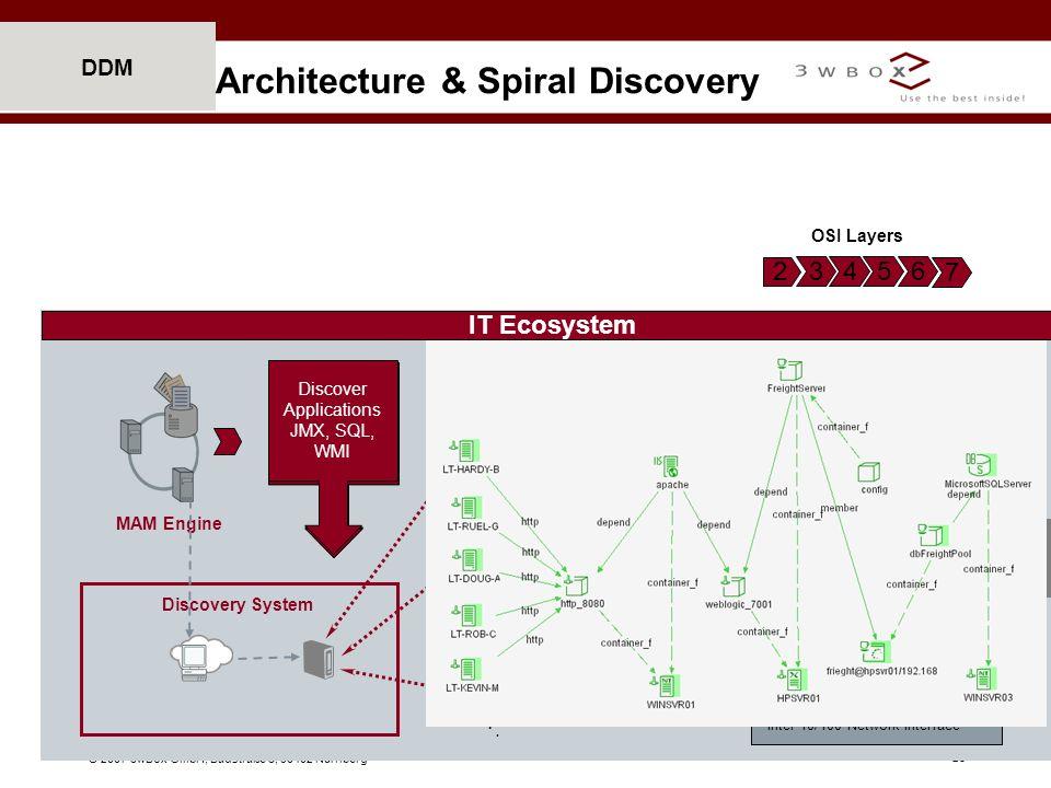 © 2007 3wBox GmbH, Badstraße 5, 90402 Nürnberg 23 DDM IT Ecosystem Discovery System MAM Engine Architecture & Spiral Discovery Sweep 10.1.1.0/24& 10.1