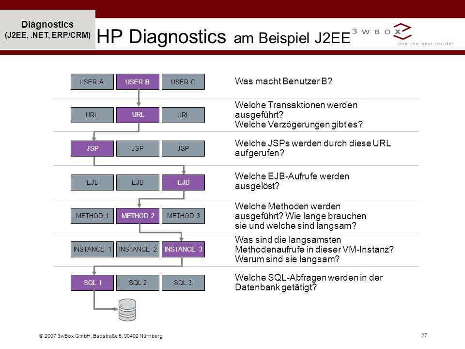 © 2007 3wBox GmbH, Badstraße 5, 90402 Nürnberg 27 Diagnostics (J2EE,.NET, ERP/CRM) HP Diagnostics am Beispiel J2EE Welche EJB-Aufrufe werden ausgelöst