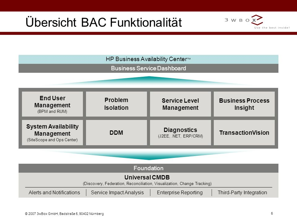 © 2007 3wBox GmbH, Badstraße 5, 90402 Nürnberg 5 Übersicht BAC Funktionalität Business Service Dashboard HP Business Availability Center Diagnostics (