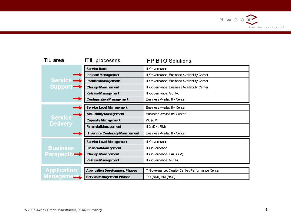 © 2007 3wBox GmbH, Badstraße 5, 90402 Nürnberg 27 Diagnostics (J2EE,.NET, ERP/CRM) HP Diagnostics am Beispiel J2EE Welche EJB-Aufrufe werden ausgelöst.
