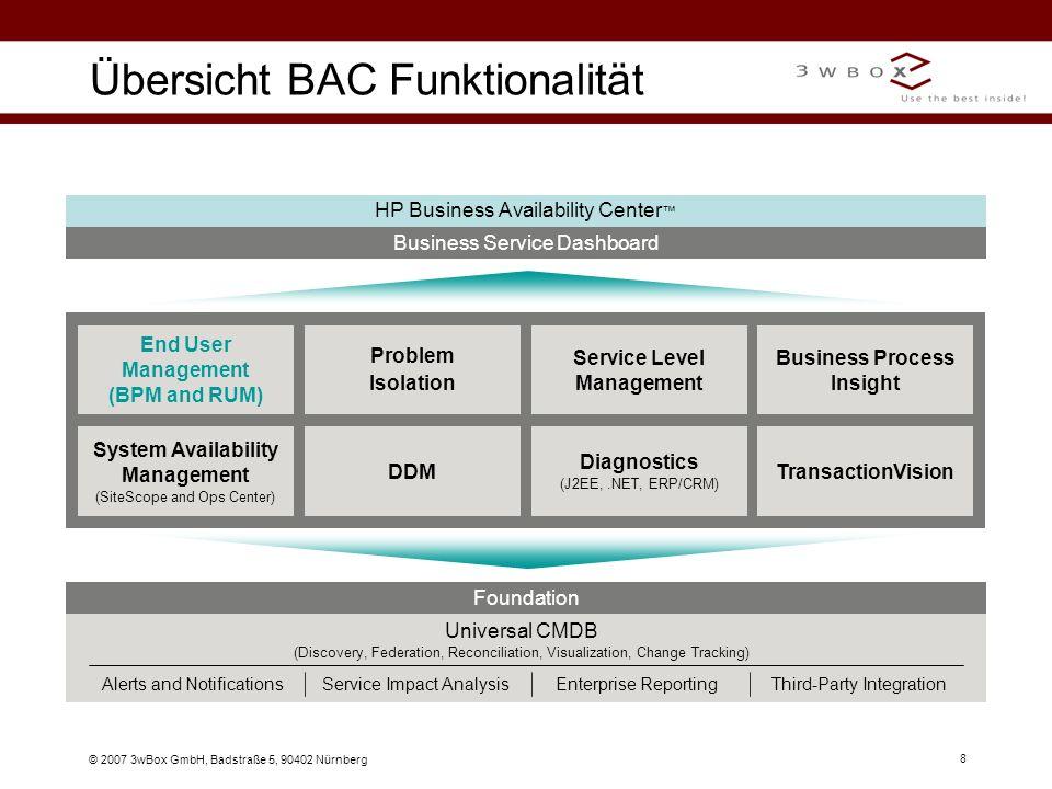 © 2007 3wBox GmbH, Badstraße 5, 90402 Nürnberg 19 Service Level Management (SLM) Service Level Management SLM CI Summary: