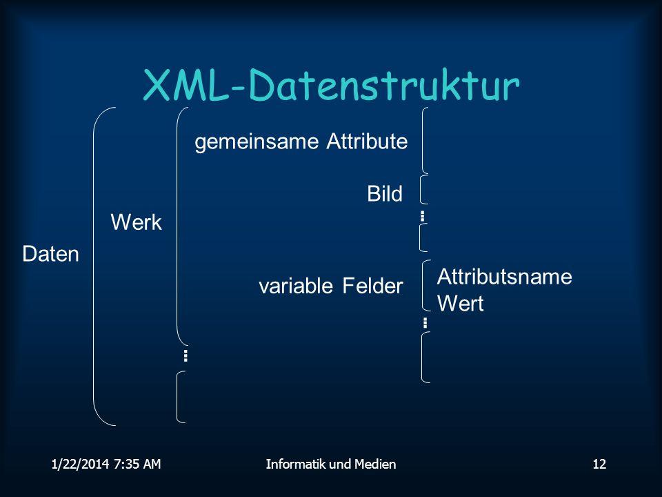1/22/2014 7:36 AMInformatik und Medien12 XML-Datenstruktur Daten Attributsname Wert variable Felder gemeinsame Attribute Bild......