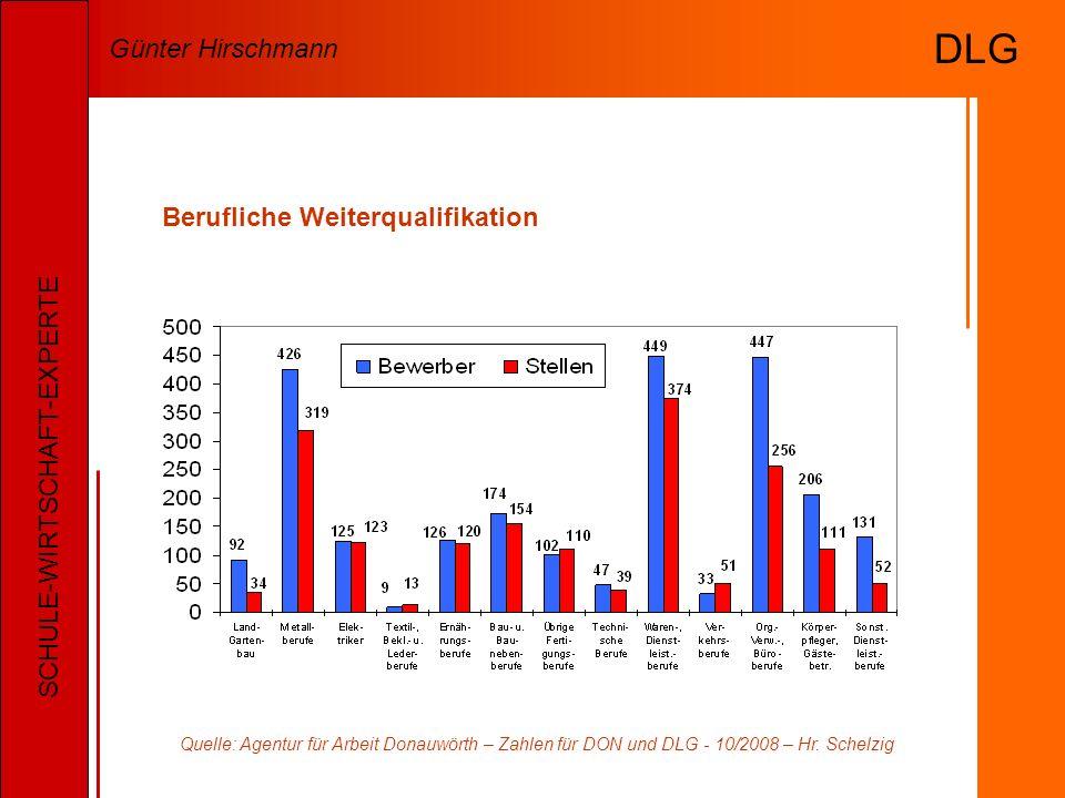Berufliche Weiterqualifikation Quelle: Agentur für Arbeit Donauwörth – Zahlen für DON und DLG - 10/2008 – Hr.