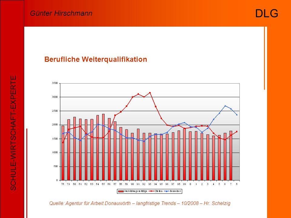 Berufliche Weiterqualifikation Quelle: Agentur für Arbeit Donauwörth – langfristige Trends – 10/2008 – Hr.