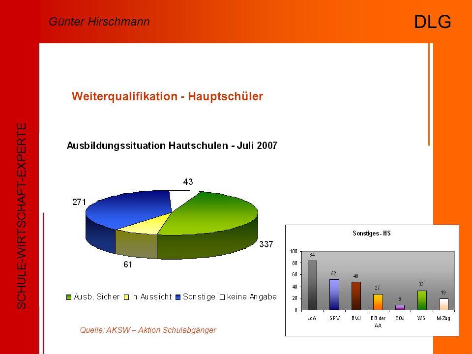 Weiterqualifikation - Hauptschüler Quelle: AKSW – Aktion Schulabgänger SCHULE-WIRTSCHAFT-EXPERTE Günter Hirschmann DLG