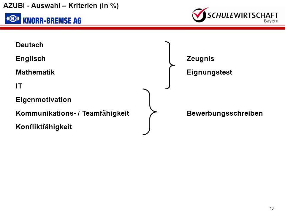 10 Deutsch Englisch Zeugnis MathematikEignungstest IT Eigenmotivation Kommunikations- / TeamfähigkeitBewerbungsschreiben Konfliktfähigkeit AZUBI - Aus