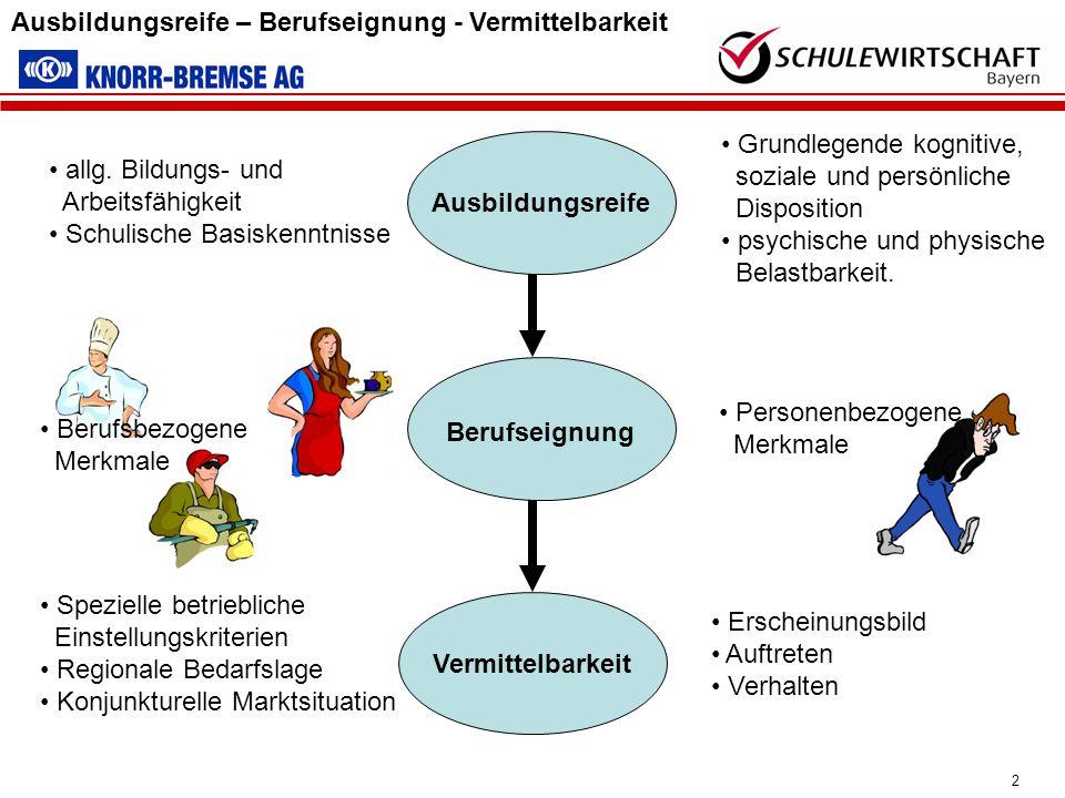 2 Vermittelbarkeit Spezielle betriebliche Einstellungskriterien Regionale Bedarfslage Konjunkturelle Marktsituation Erscheinungsbild Auftreten Verhalt