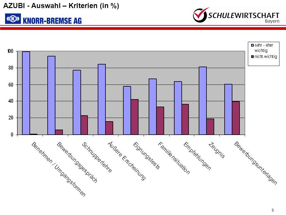 9 AZUBI - Auswahl – Kriterien (in %)