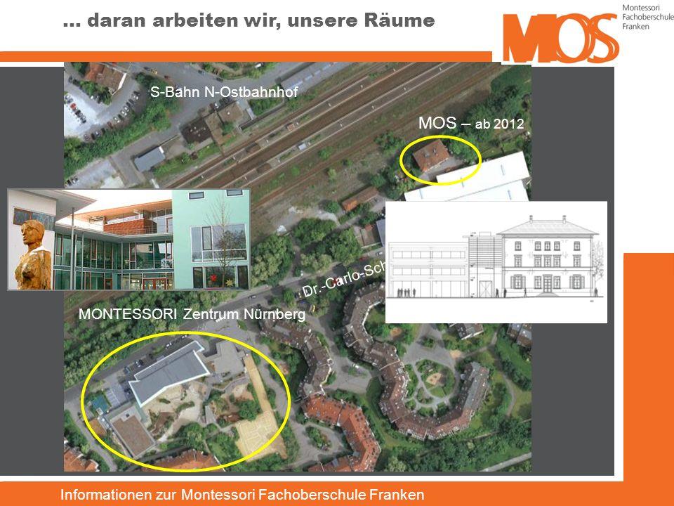 Informationen zur Montessori Fachoberschule Franken MONTESSORI Zentrum Nürnberg MOS – ab 2012 S-Bahn N-Ostbahnhof … daran arbeiten wir, unsere Räume D