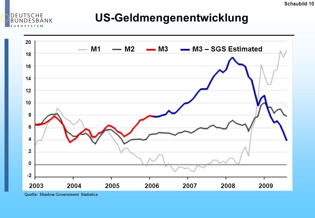 Schaubild 11 Langfristige Inflationserwartungen Quelle: Deutsche Bundesbank, Consensus Forecast Für die nächsten 10 Jahre erwartete durchschnittliche jährliche Preissteigerung %