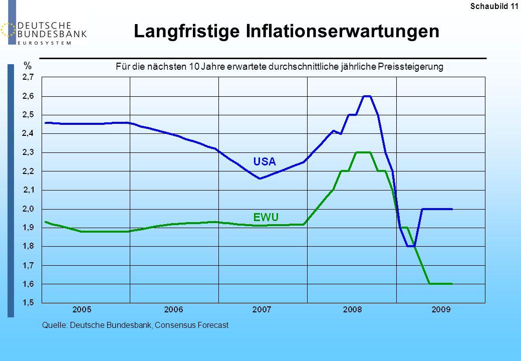Schaubild 12 Inflationsentwicklung ausgewählter Regionen Verbraucherpreisindex; Veränderung ggü.