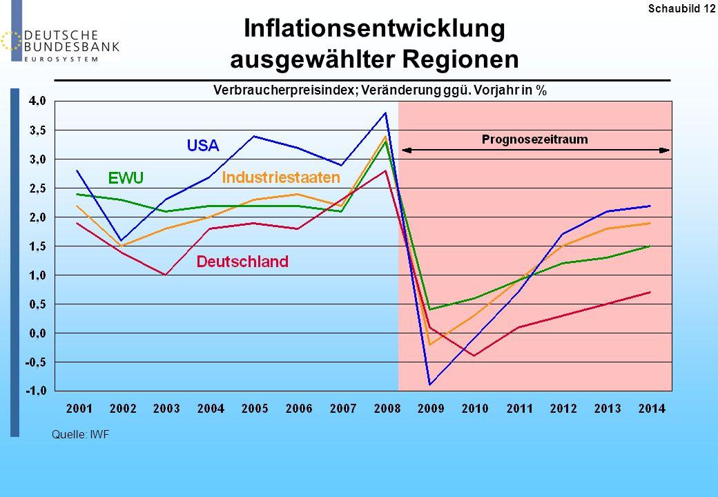 Gründe, die gegen eine kurz- und mittelfristig ausufernde Inflation sprechen Unabhängige Zentralbanken Existenz wirkungsvoller Exitstrategien; Reputation steht auf dem Spiel; Konsens in der Wissenschaft über die Vorzüge von Preisstabilität Bedeutung institutioneller Anleger für die Staatsfinanzierung Staatsschulden werden weltweit zu weit über 90 % von institutionellen Investoren finanziert; Preisgefahren schlagen sich entsprechend in steigenden Inflationsprämien am Kapitalmarkt und damit auch in höheren öffentlichen Zinslasten nieder Geringere Geldillusion der Privaten und zunehmende Inflationsaversion alternder Gesellschaften Allein die derzeitige Inflationsdiskussion als Folge der gewaltigen Finanzspritzen hat die Sensibilität für Preisstabilität in der breiten Öffentlichkeit stark befördert Globale Outputlücke Angesichts einer vom IWF bis 2010 geschätzten weltweiten Kapazitätsunterauslastung von ca.