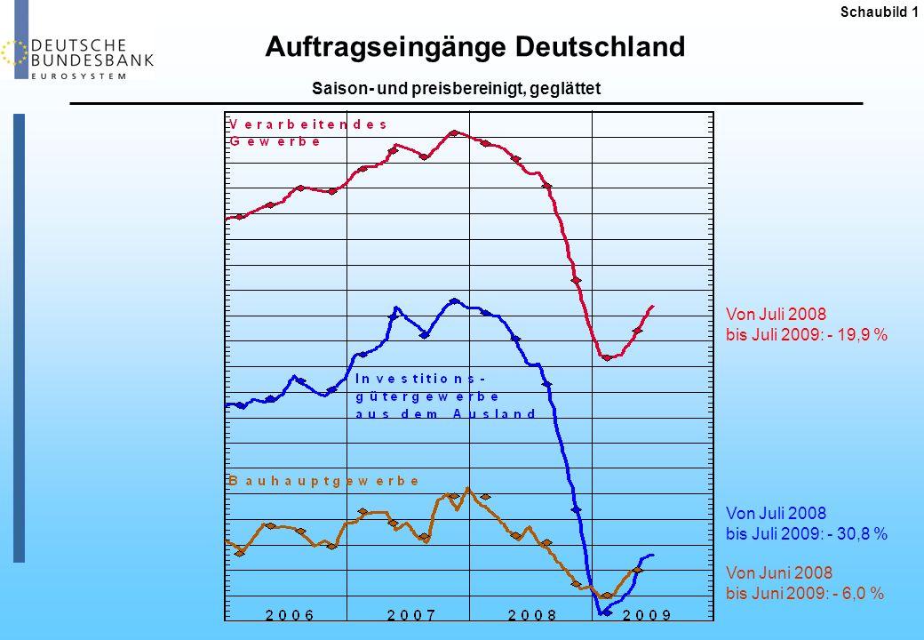 Industrieproduktion Deutschland Schaubild 2 Saison-, kalender- und preisbereinigt, geglättet Von Februar 2008 bis Juli 2009: - 21,4 %