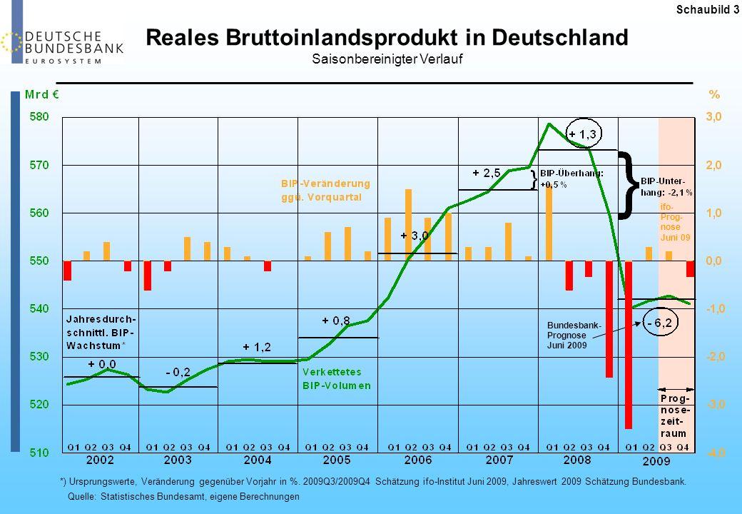Schaubild 4 Konjukturwellen 1950 – 2010 Wirtschaftswachstum in der Bundesrepublik Deutschland in %, ab 1992 neuer Gebietstand