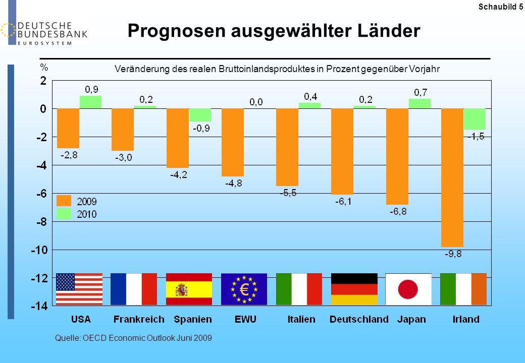 Schaubild 6 Werte in Mrd Euro, saisonbereinigt Quelle: Statistisches Bundesamt Entwicklung der Exporte Deutschland kann sich der globalen Entwicklung nicht entziehen Rückgang der Exporte von Juli 2008 bis Juli 2009: - 18,8 %