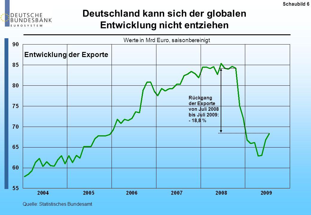 ifo-Kapazitätsauslastung Deutschland Schaubild 7