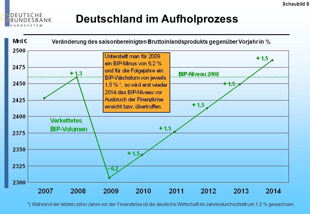 Konjunkturprogramme ausgewählter Länder Deutschland Frankreich Konjunkturpaket: 28,6 Mrd.