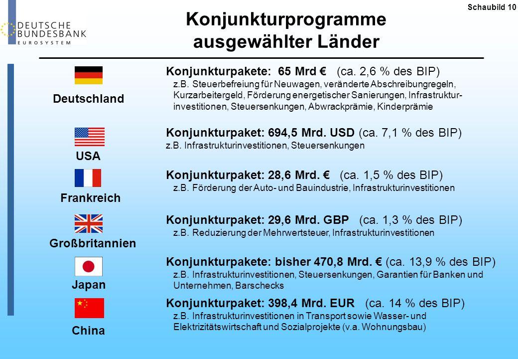 Schaubild 11 Mittelfristige Finanzplanung: von der Rezession gezeichnet Quelle: iwd Finanzplanung des Bundes in Mrd Euro Einnahmen davon: Steuer- einnahmen Ausgaben davon: Investi- tionsausgaben Nettokredit- aufnahme