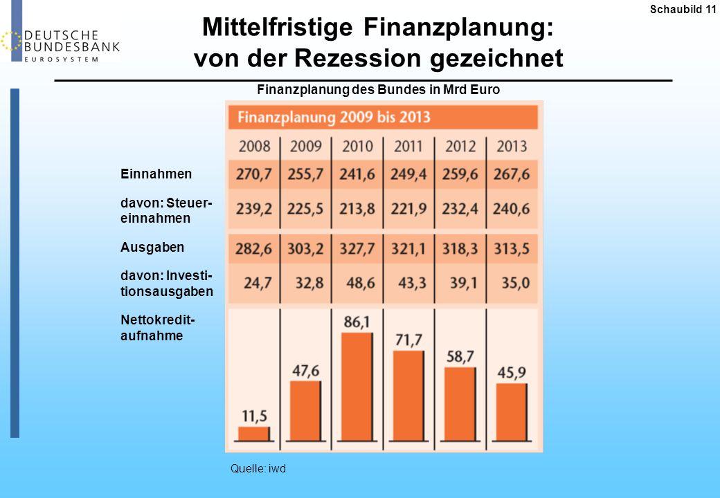 Entwicklung der Budgetsalden und der Gesamtverschuldung in Deutschland 1950 - 2014 (Budgetsalden gemäß VGR-Abgrenzung; in % des BIP; bis 1990 D-West) Quelle: Statistisches Bundesamt.