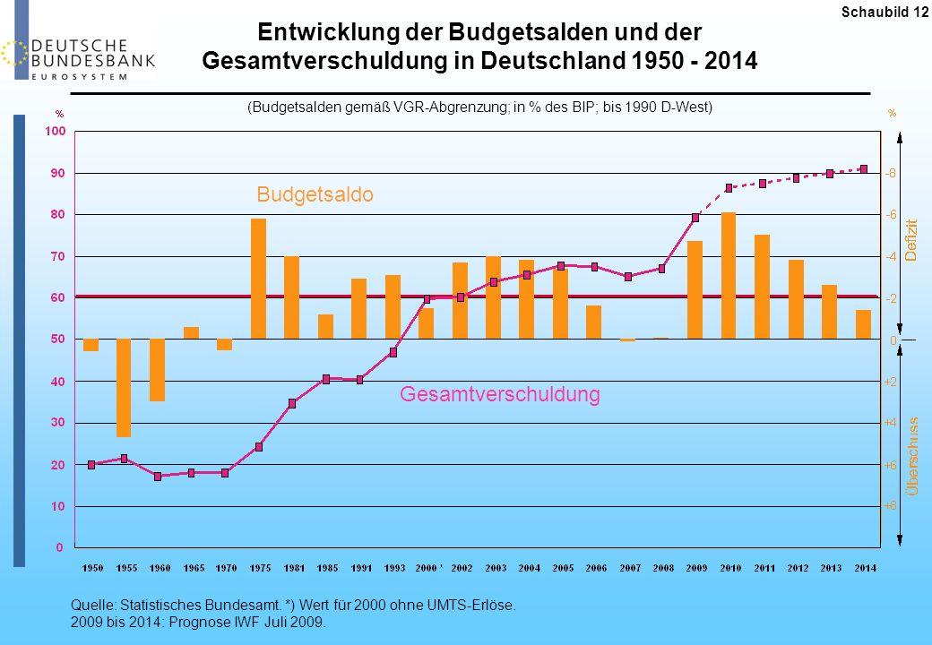 Schaubild 13 2004 20052006 2007 2008 2009 Erwerbstätige und Arbeitslose in Deutschland 2010 Prognosen für 2010 lt.