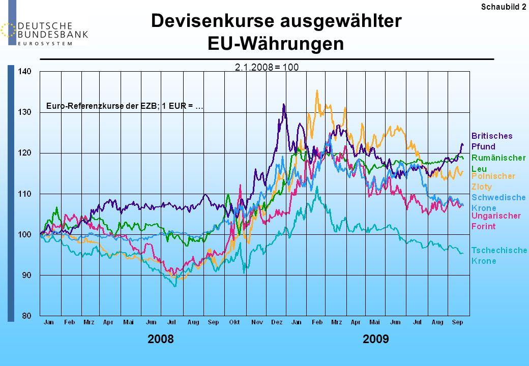 Zinsdifferenzen am EWU-Kapitalmarkt Schaubild 3 Spread gegenüber 10-jähriger Bundesanleihe in Basispunkten 2008 2009