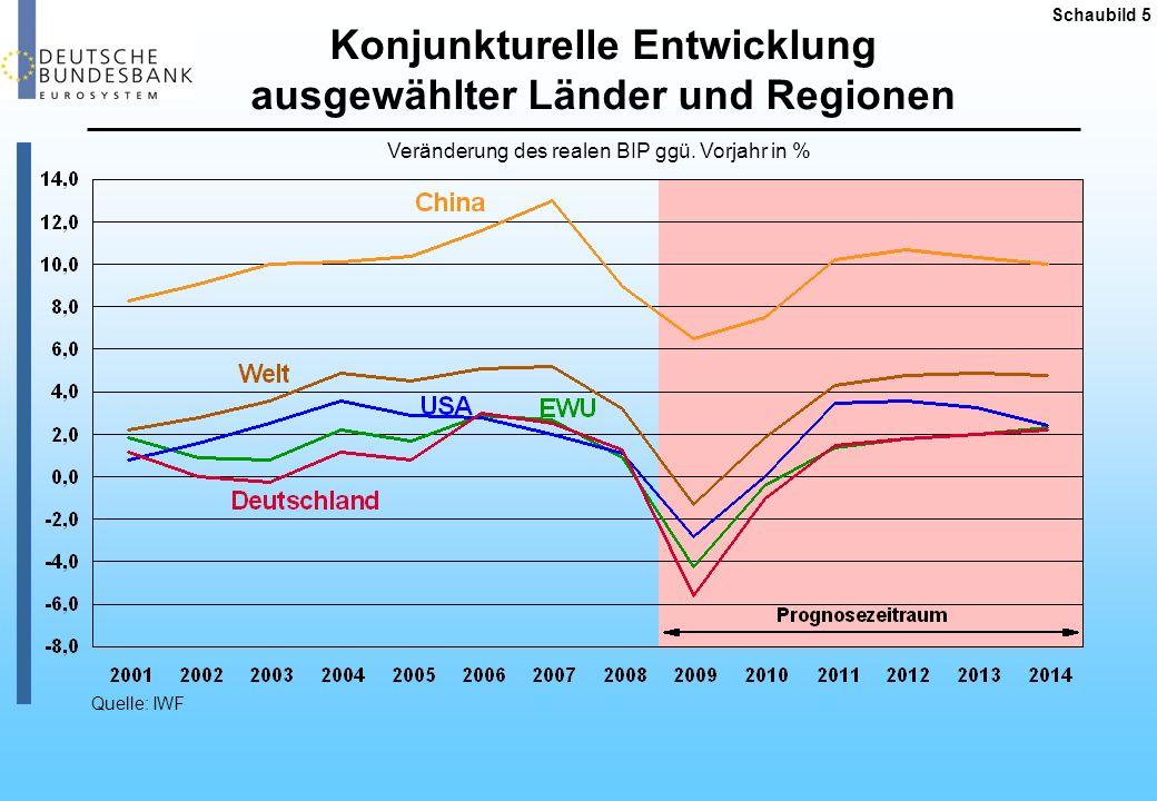 Wachstum in der EWU 2008, 2009 und 2014 Schaubild 6 Veränderung des realen BIP gegenüber Vorjahr in % Quelle: IWF