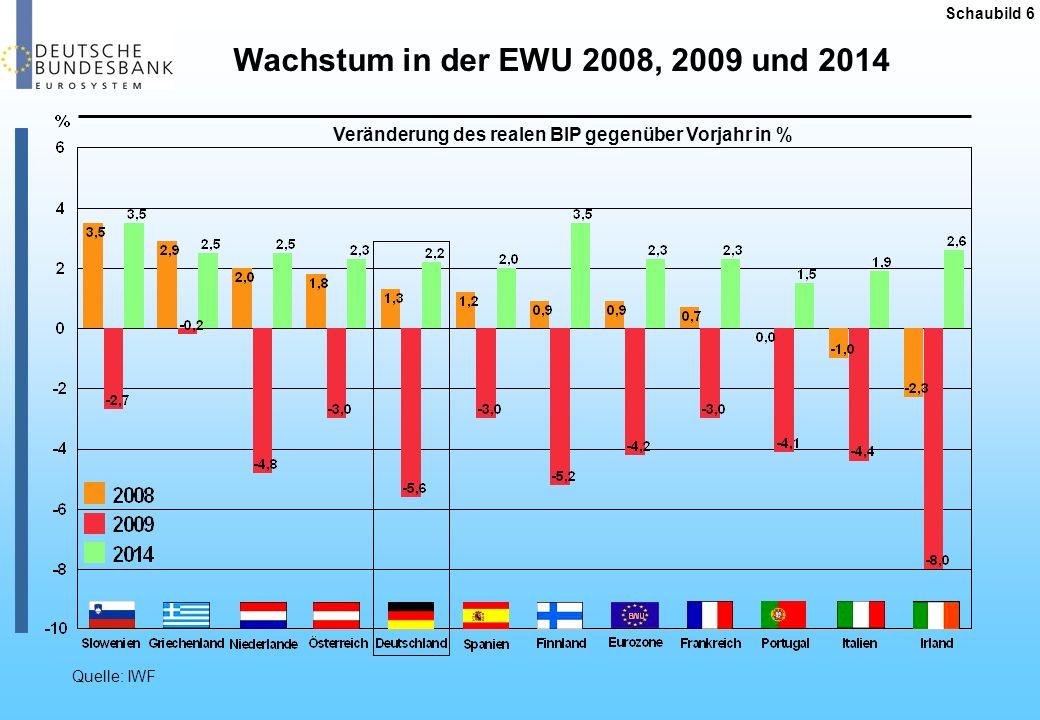 Schaubild 7 - Verbraucherpreise (HVPI) - Quelle: Eurostat.