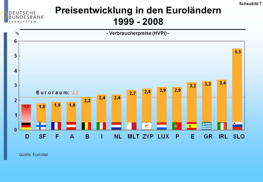 Preisliche Wettbewerbsfähigkeit der deutschen Wirtschaft Schaubild 8