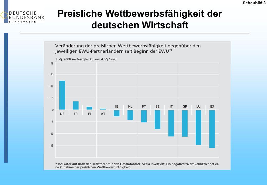 Handelsbilanzsalden im Intra-EU- Handel 1999 und 2007 Quelle: Eurostat Schaubild 9 (in Mrd Euro) DeutschlandItalien PortugalGriechenlandSpanienFrankreich