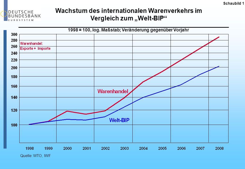 Weltwirtschaftliches Umfeld Schaubild 2 Quelle:IWF Juli 2009 Veränderung gegenüber Vorjahr in Prozent