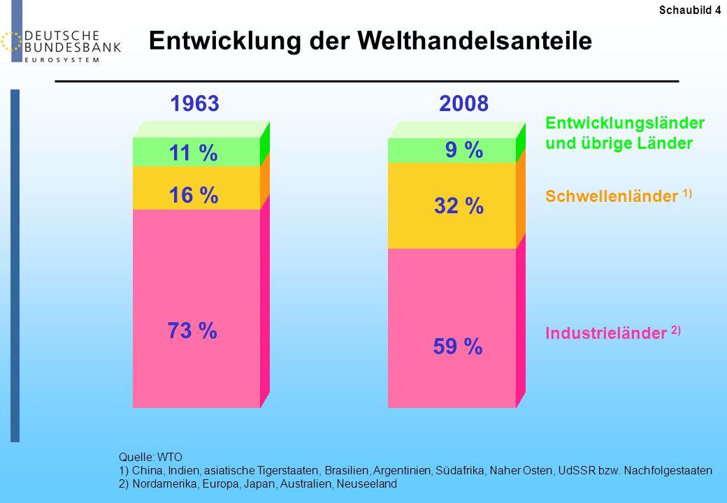 Exportweltmeister Deutschland - Anteile am Weltexport, gemessen in US-Dollar - Quelle: WTO Schaubild 5