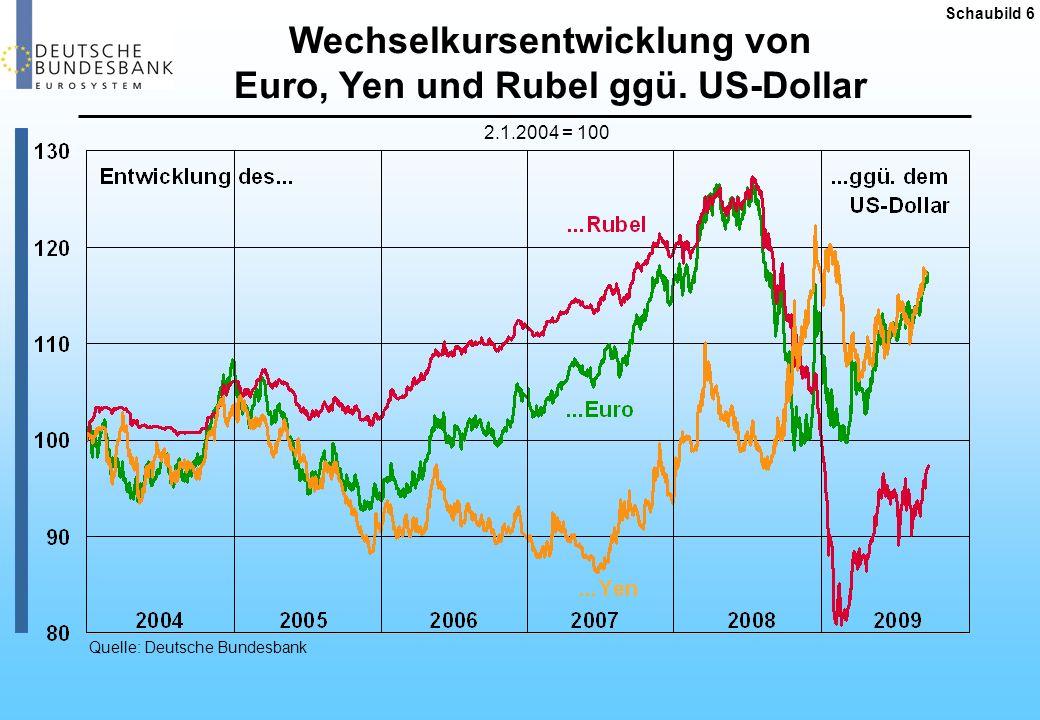 Entwicklung der Reservewährungsanteile Quelle: Deutsche Bundesbank.