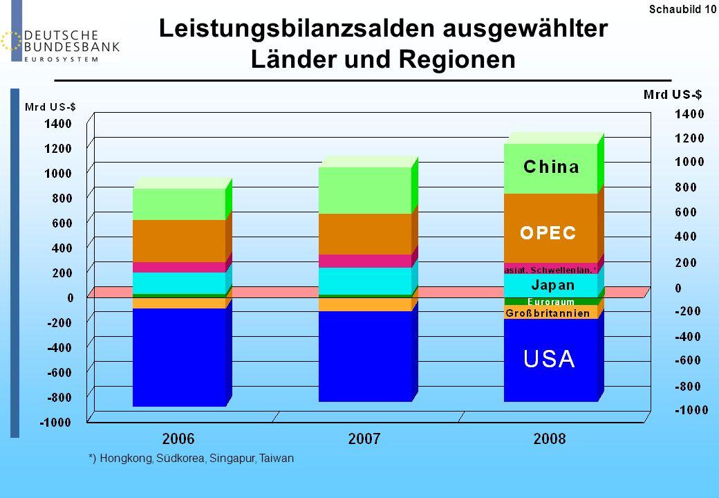 Schaubild 11 Eckdaten des Euroraums 305 26 39 800 1 337 7 2 238 328 20 28 300 22 14 13 8 33 9 2008 Anteil am weltweiten BIP (in %) Bevölkerung (in Mio) BIP pro Kopf (in Euro) Ausfuhr von Waren und Dienstleistungen (in % des BIP) Anteil an den weltweiten Ausfuhren (in %) Eckdaten von EWU, USA und China 2008