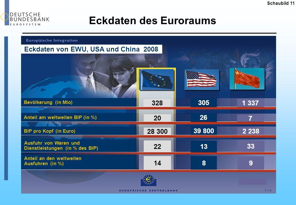 Schaubild 11 Eckdaten des Euroraums 305 26 39 800 1 337 7 2 238 328 20 28 300 22 14 13 8 33 9 2008 Anteil am weltweiten BIP (in %) Bevölkerung (in Mio
