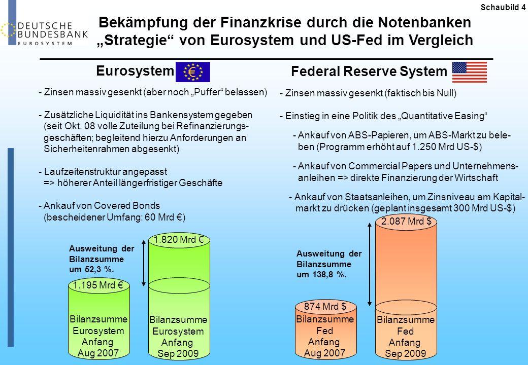 Entwicklung der Notenbankzinsen * ) in den USA und der EWU *) USA: Federal Funds Rate (Zielmarke); EWU: Hauptrefinanzierungssatz Schaubild 5 0,25% 1,00% USA EWU