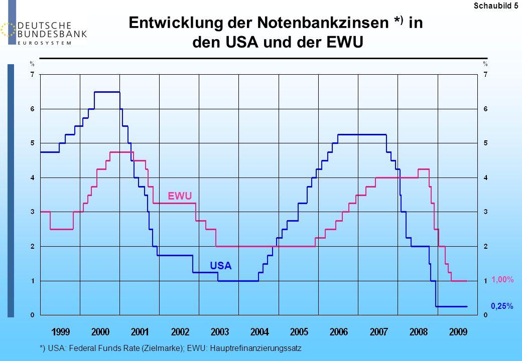 Deutschland Garantien 400 Mrd.davon zugeteilt: 130,7 Mrd.