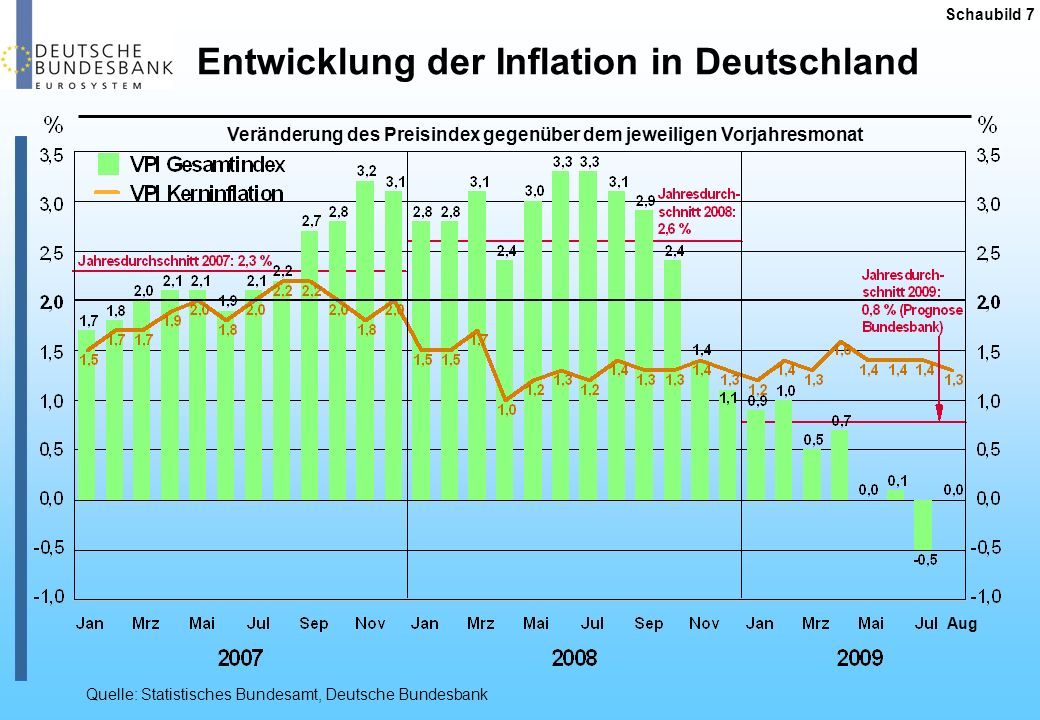 Entwicklung der Inflation in den USA Schaubild 8 Veränderung des Preisindex gegenüber dem jeweiligen Vorjahresmonat Quelle: Deutsche Bundesbank Aug