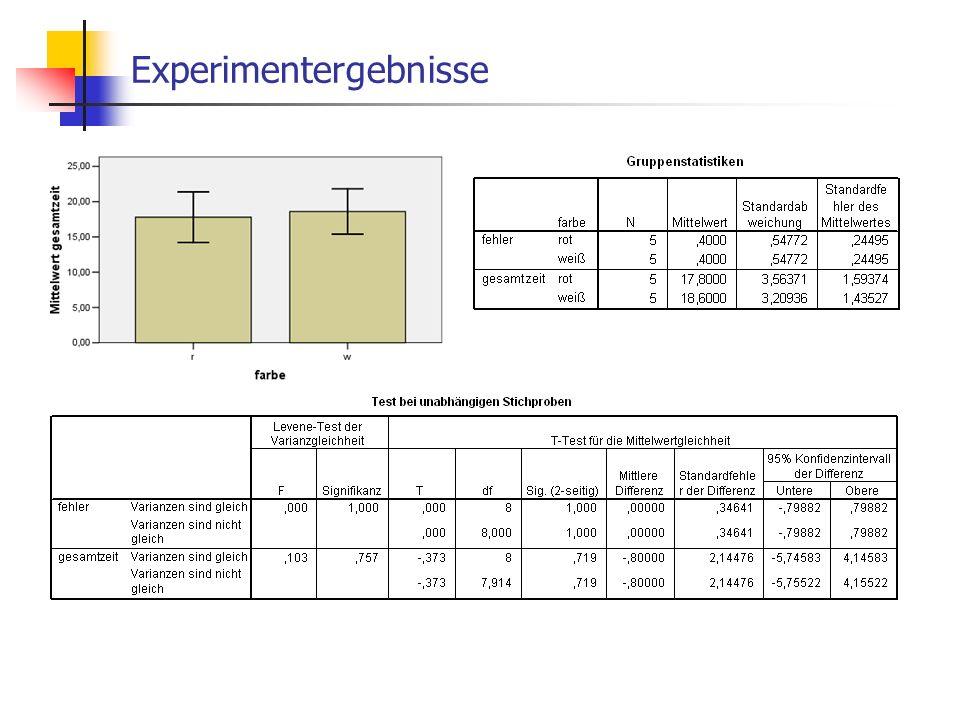 Nutzung 1. Protokollierung - Einleitung - Problembeschreibung - Experimentplanung - Experimentausführung - Auswertung - Interpretation