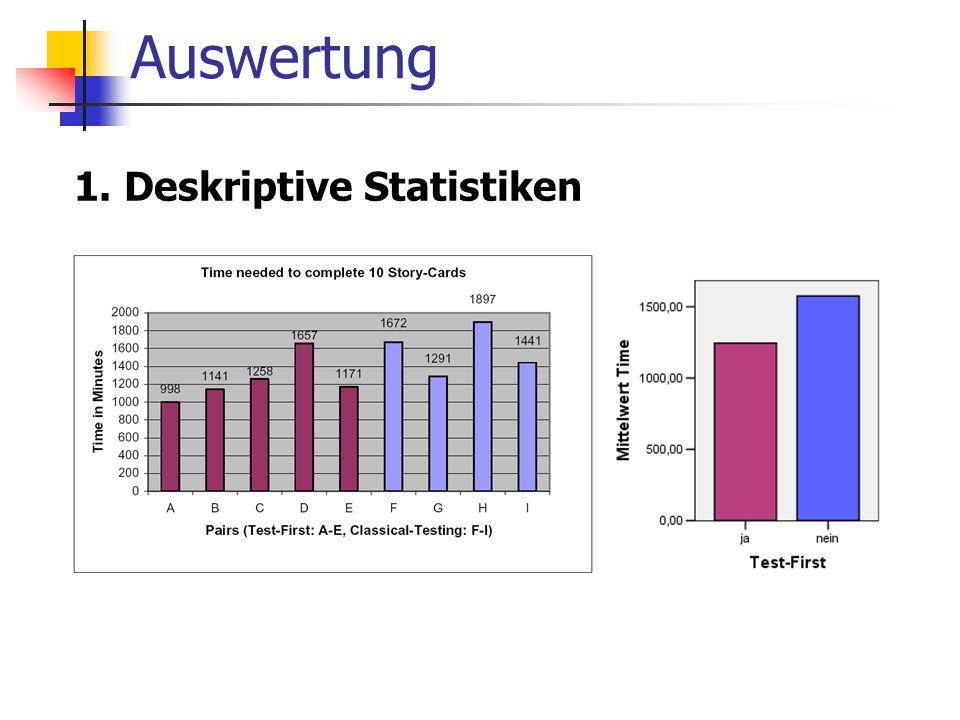 Auswertung 1. Deskriptive Statistiken 2. Datenreduzierung 3. Signifikanztest