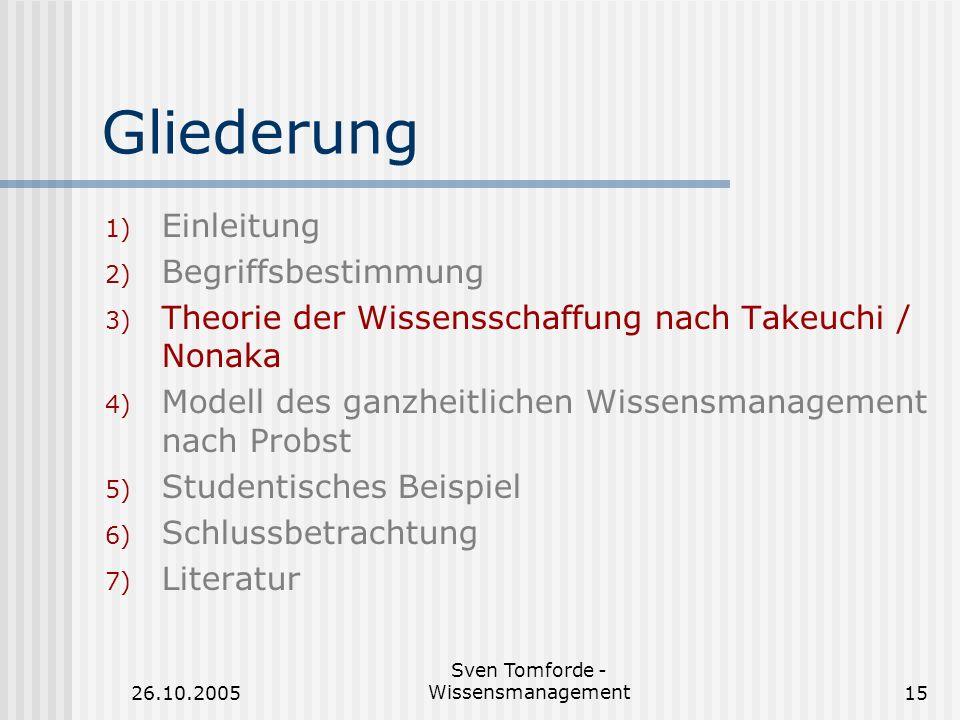26.10.2005 Sven Tomforde - Wissensmanagement15 Gliederung 1) Einleitung 2) Begriffsbestimmung 3) Theorie der Wissensschaffung nach Takeuchi / Nonaka 4