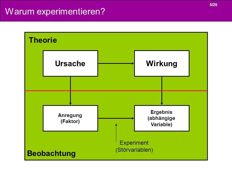 5/25 Warum experimentieren? Anregung (Faktor) Ergebnis (abhängige Variable) UrsacheWirkung Theorie Beobachtung Experiment (Störvariablen)