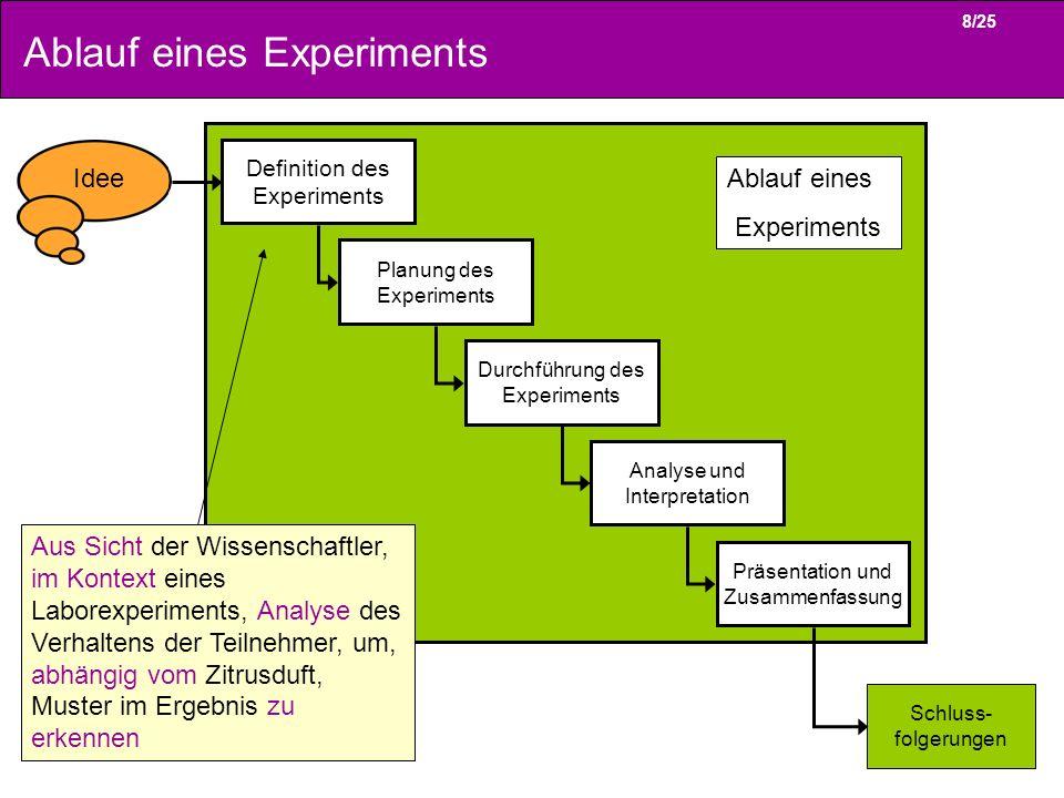 8/25 Ablauf eines Experiments Definition des Experiments Planung des Experiments Durchführung des Experiments Analyse und Interpretation Präsentation