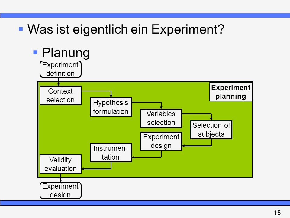 Was ist eigentlich ein Experiment? Planung Experiment definition Context selection Hypothesis formulation Variables selection Selection of subjects Ex