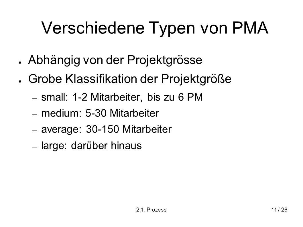 2.1. Prozess11 / 26 Verschiedene Typen von PMA Abhängig von der Projektgrösse Grobe Klassifikation der Projektgröße – small: 1-2 Mitarbeiter, bis zu 6