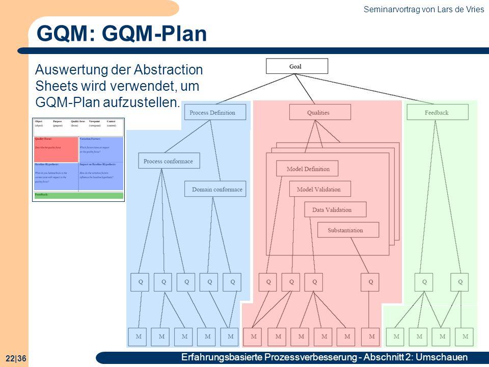 Seminarvortrag von Lars de Vries 22|36 Erfahrungsbasierte Prozessverbesserung - Abschnitt 2: Umschauen GQM: GQM-Plan Auswertung der Abstraction Sheets