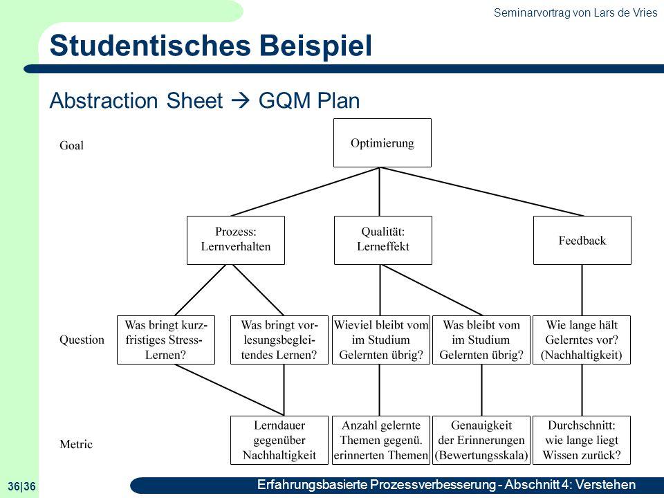Seminarvortrag von Lars de Vries 36|36 Erfahrungsbasierte Prozessverbesserung - Abschnitt 4: Verstehen Studentisches Beispiel Abstraction Sheet GQM Pl